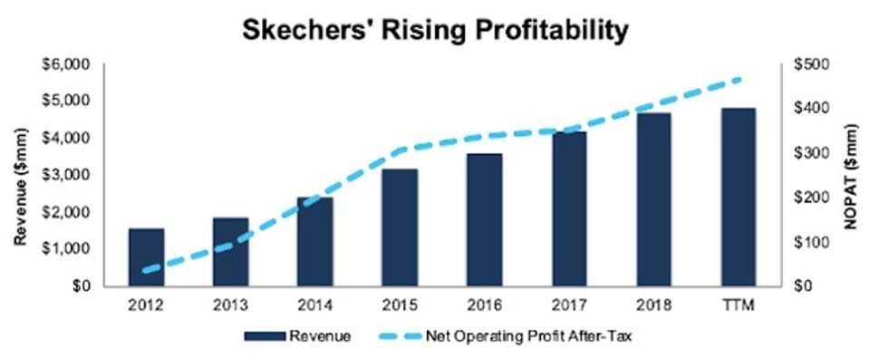 Sketchers Profitability Graph